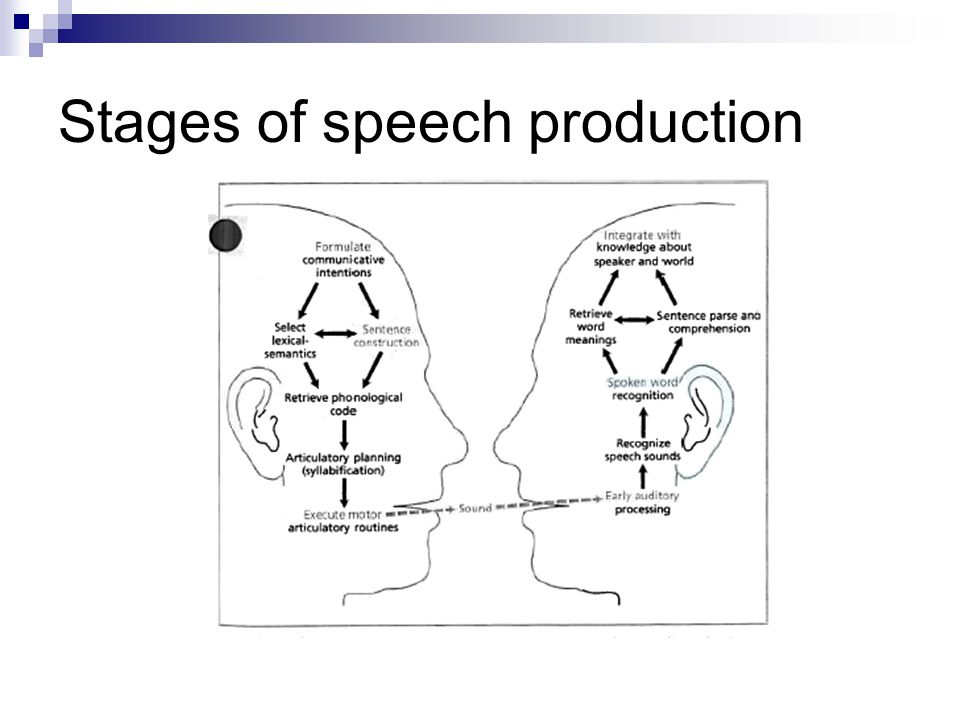 what are the stages of language production Are lemma and sound form access two successive stages 5 how does a lexical   the activation of a linguistic sign in language production it can be read as.