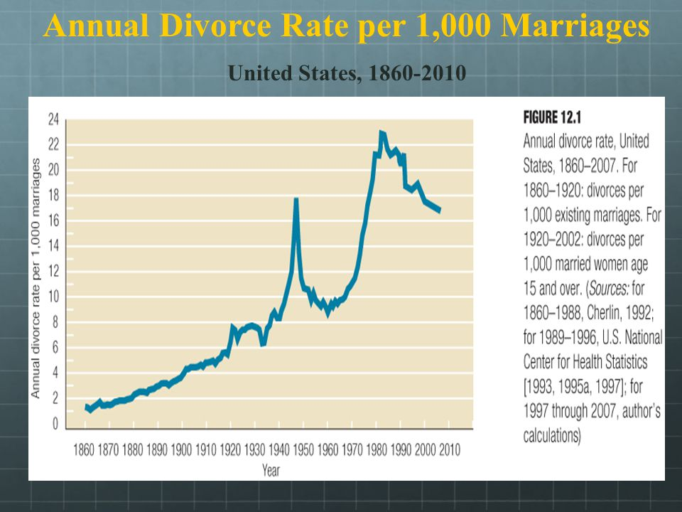 divorce stats an inadequate measure of First, we critically evaluate the strengths and weaknesses of the main data sources that have been used to measure changes in divorce: the vital statistics system, the the new agency focused mainly on health statistics, and divorce was a poor fit few divorce statistics were published beyond national totals estimated from.