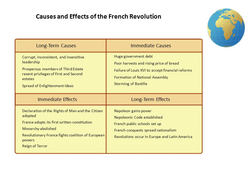 the causes and effects of the french revolution The french revolution was a major event in the history of western societies, and has had a profound effect on the world today beginning in 1789, the french.