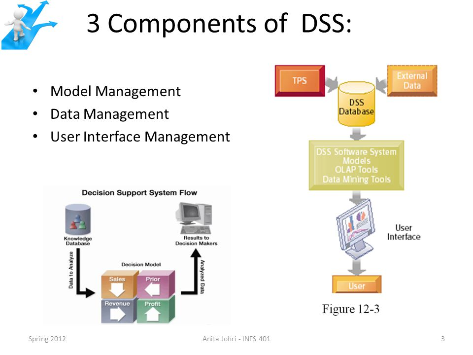 3 Components of DSS: Model Management Data Management