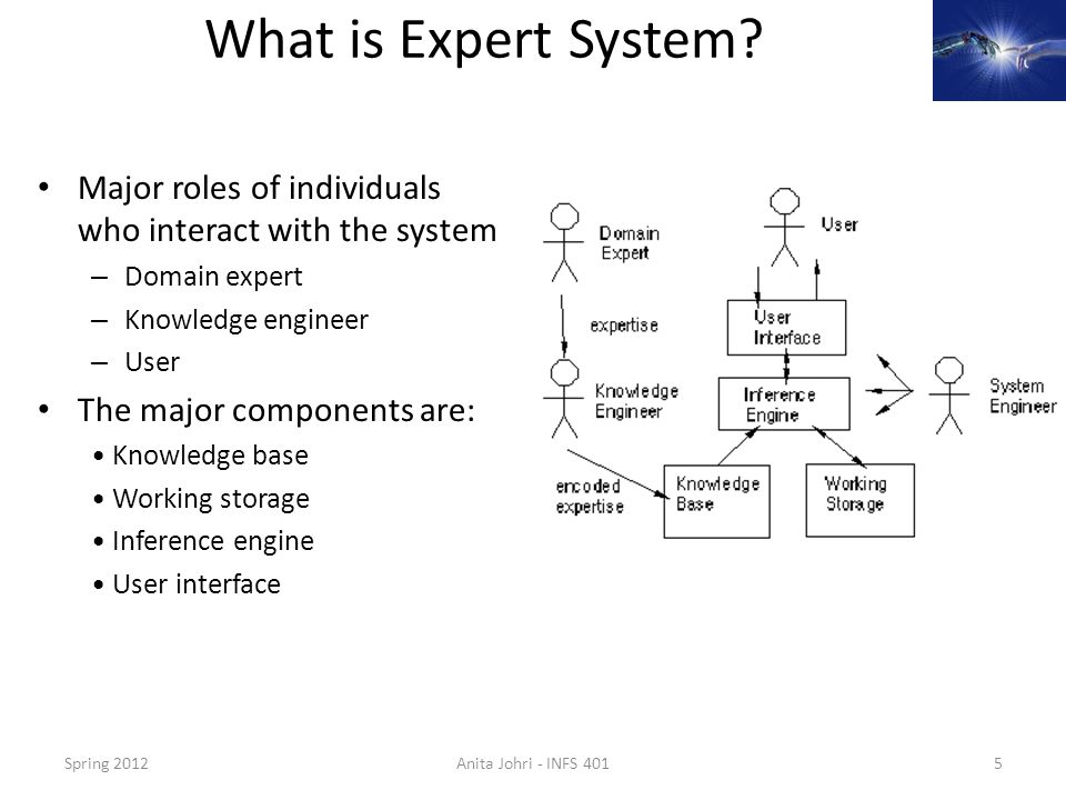 What is Expert System Major roles of individuals who interact with the system. Domain expert. Knowledge engineer.