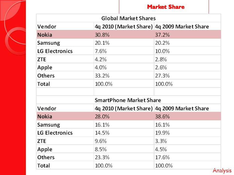 internal analysis of nokia The smart money was right nokia has jumped into bed with microsoft and will  produce phones running windows phone 7 the cynics would.