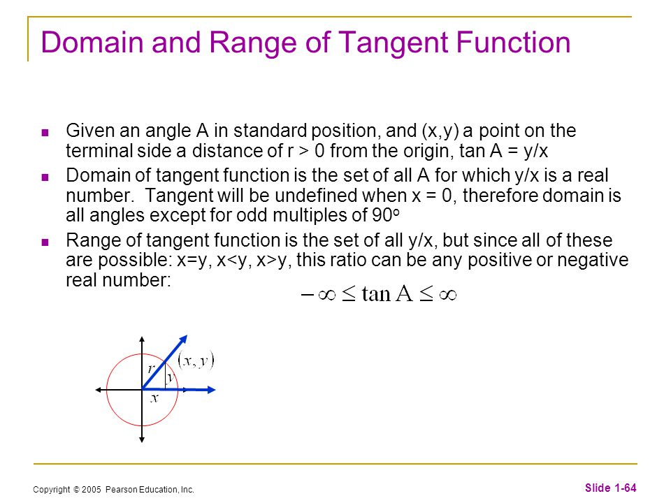 how to find domain of tangent function