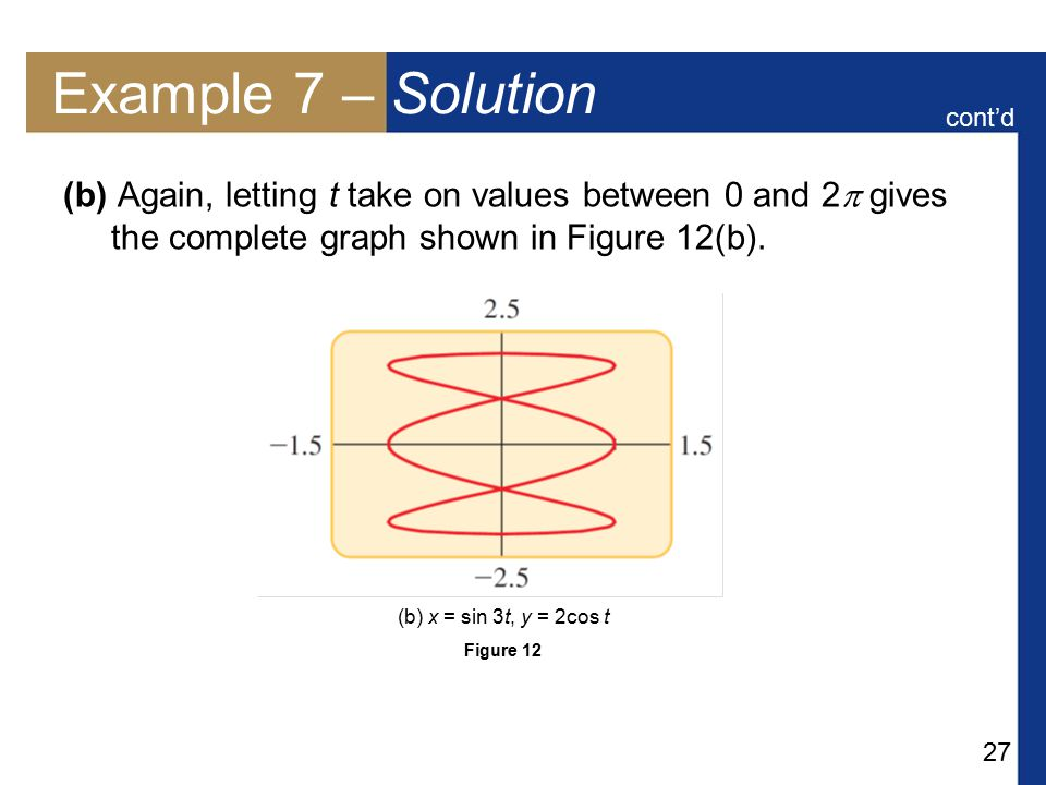 Example 7 – Solution cont'd. (b) Again, letting t take on values between 0 and 2 gives the complete graph shown in Figure 12(b).