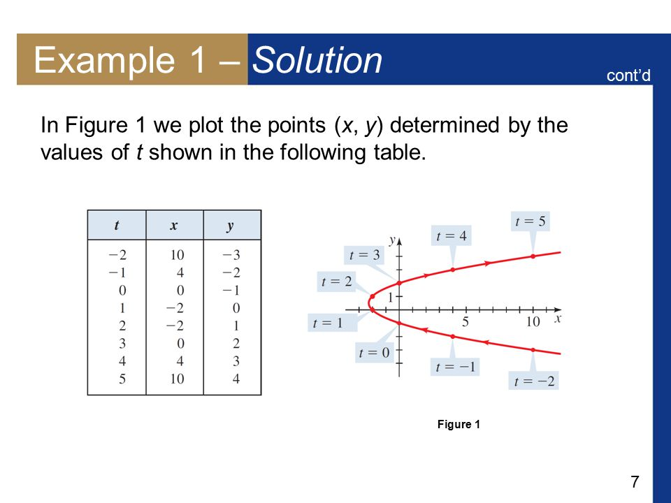 Example 1 – Solution cont'd. In Figure 1 we plot the points (x, y) determined by the values of t shown in the following table.