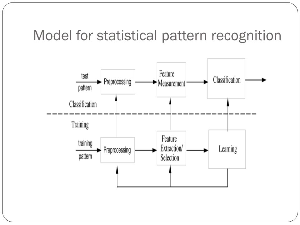 the main models of pattern recognition This article highlights some research in visual pattern perception that was published in the american fied the main research question to be that of stimulus recognized or categorized as the letter a models of pattern recognition were dominated by two main the- oretical approaches: template matching (selfridge.