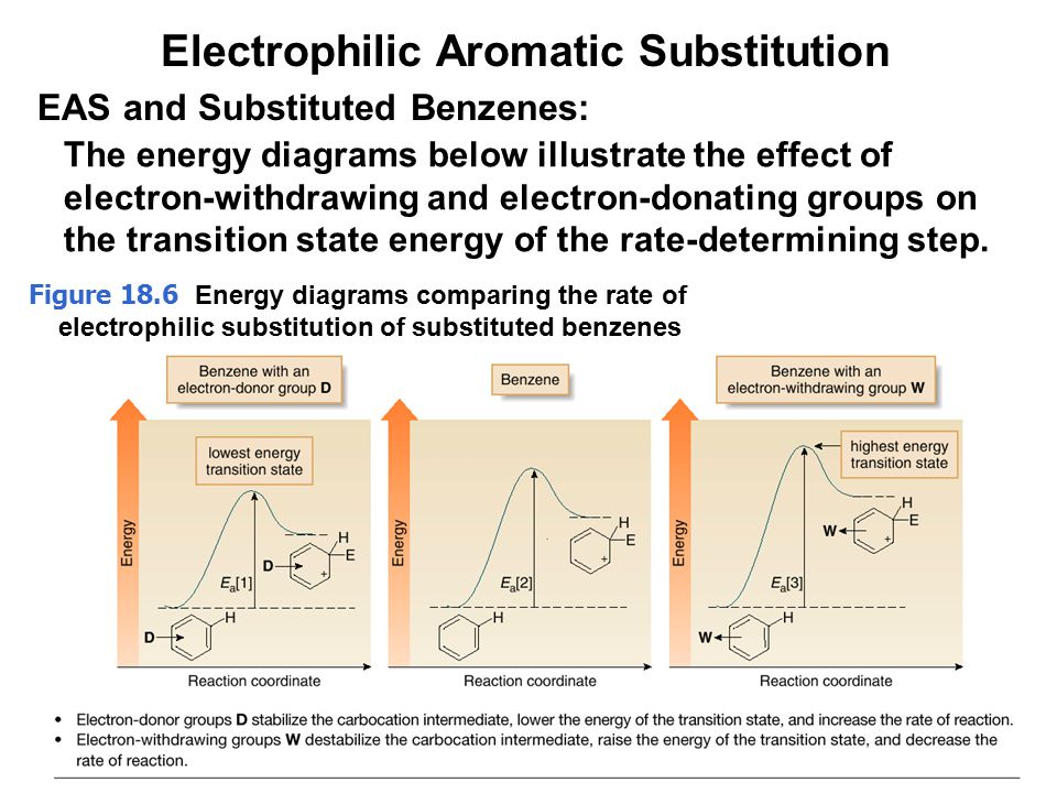 electrophillic aromatic substitution Here's my explanation  a nucleophilic substitution is a reaction in which an electron pair donor (a nucleophile, y:) reacts with an electron pair acceptor (the substrate, r-x) and substitutes for the x group (the leaving group.