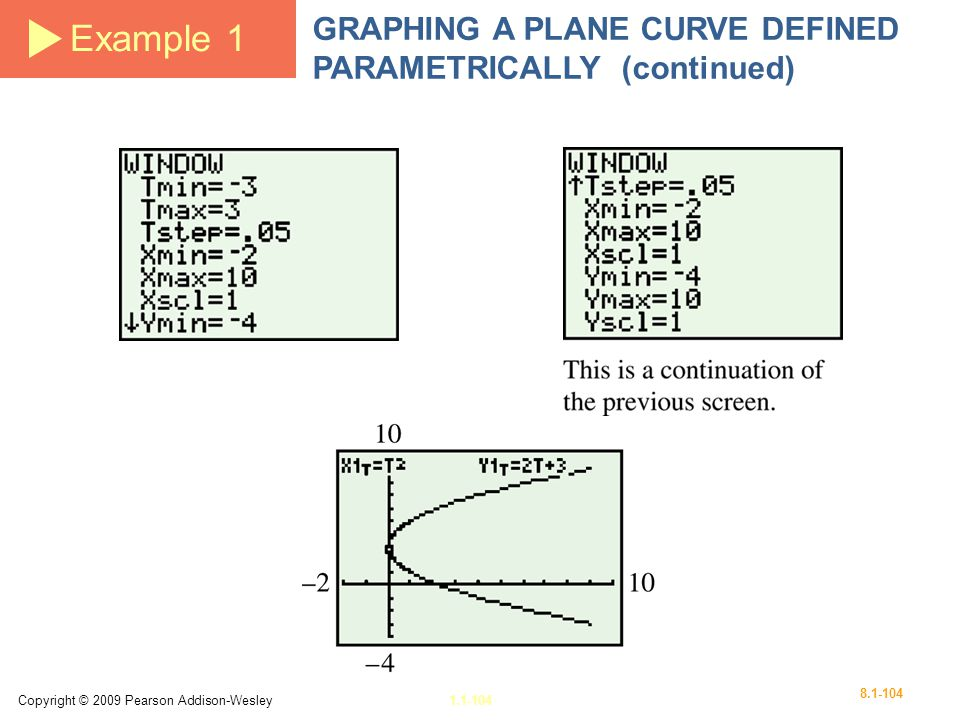Example 1 GRAPHING A PLANE CURVE DEFINED PARAMETRICALLY (continued)