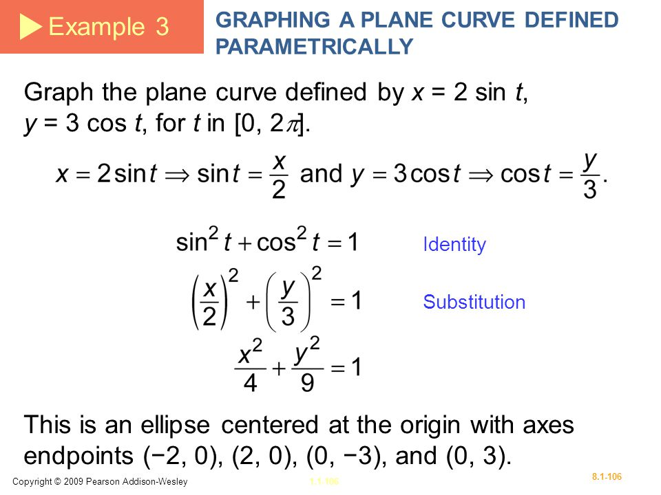 Example 3 GRAPHING A PLANE CURVE DEFINED PARAMETRICALLY. Graph the plane curve defined by x = 2 sin t, y = 3 cos t, for t in [0, 2].