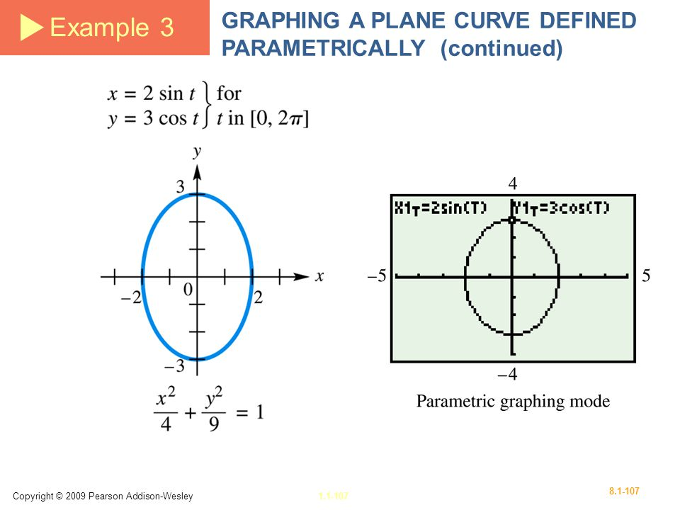 Example 3 GRAPHING A PLANE CURVE DEFINED PARAMETRICALLY (continued)
