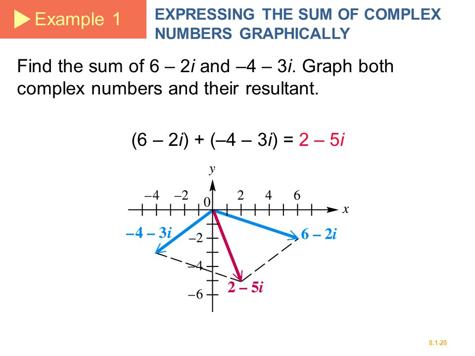 Example 1 EXPRESSING THE SUM OF COMPLEX NUMBERS GRAPHICALLY. Find the sum of 6 – 2i and –4 – 3i. Graph both complex numbers and their resultant.