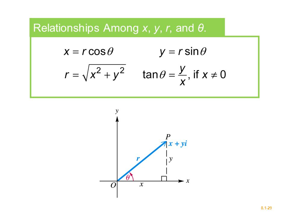Relationships Among x, y, r, and θ.