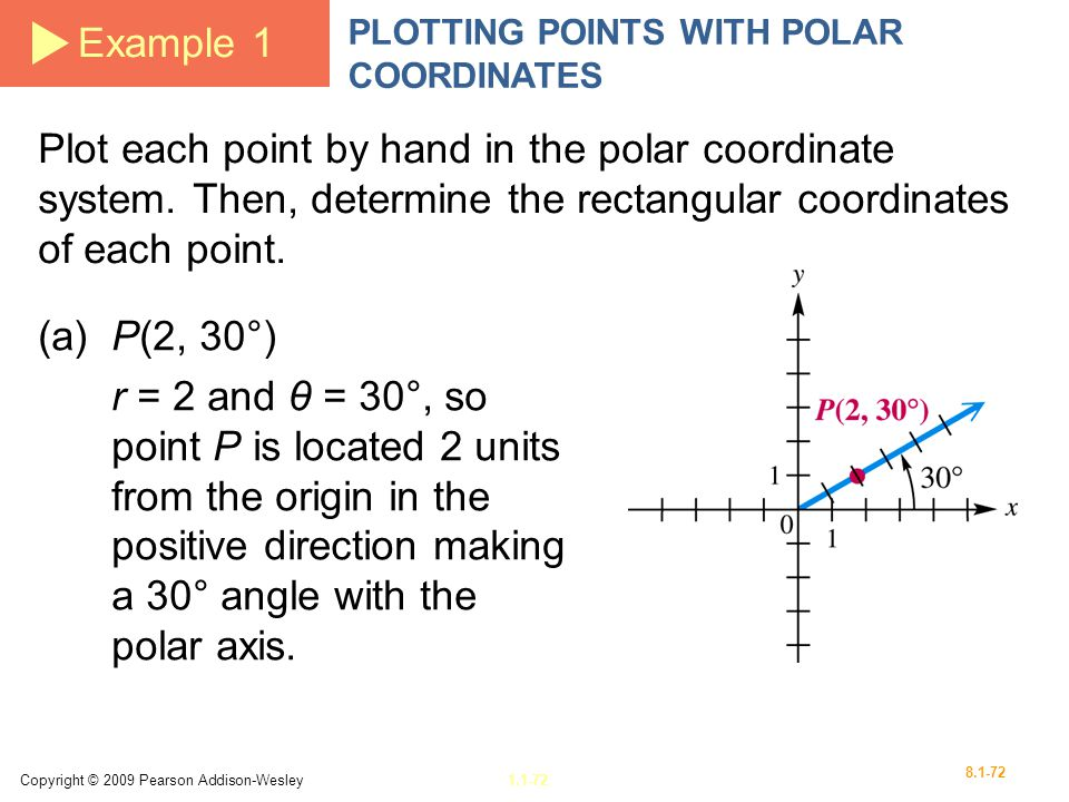 Example 1 PLOTTING POINTS WITH POLAR COORDINATES.