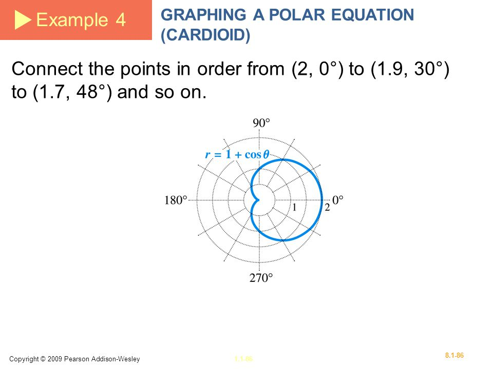 Example 4 GRAPHING A POLAR EQUATION (CARDIOID) Connect the points in order from (2, 0°) to (1.9, 30°) to (1.7, 48°) and so on.