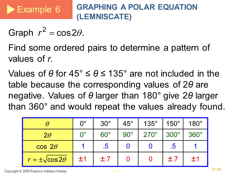 Find some ordered pairs to determine a pattern of values of r.