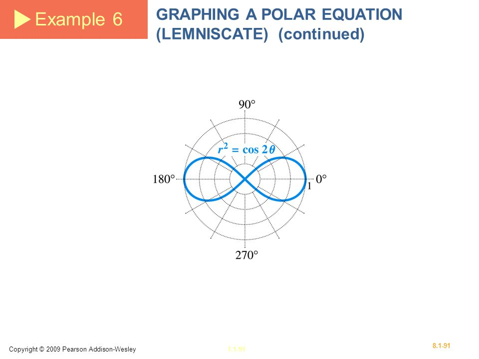 Example 6 GRAPHING A POLAR EQUATION (LEMNISCATE) (continued)