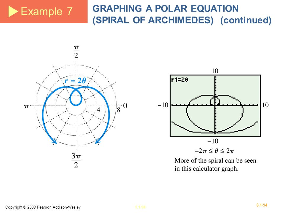 Example 7 GRAPHING A POLAR EQUATION (SPIRAL OF ARCHIMEDES) (continued)