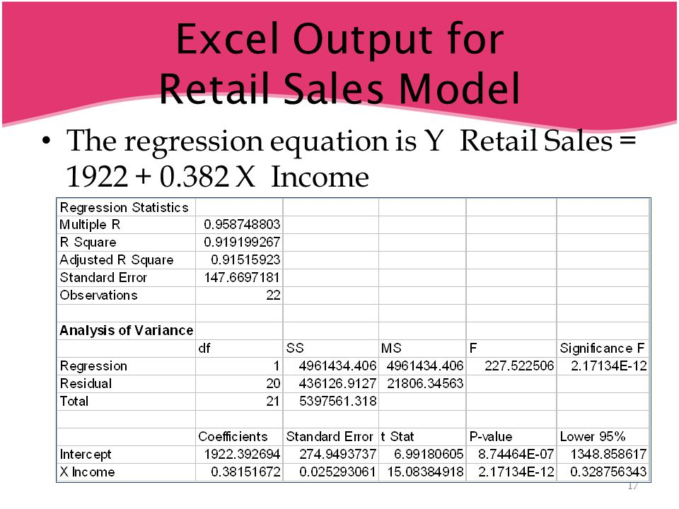 Excel Output for Retail Sales Model