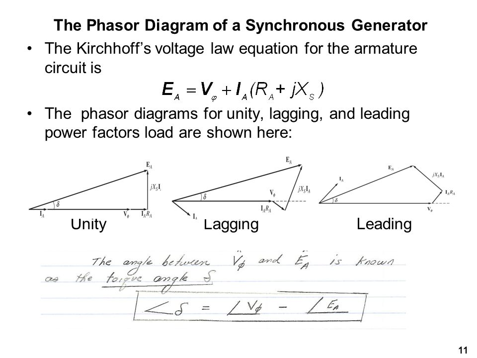 The Phasor Diagram of a Synchronous Generator