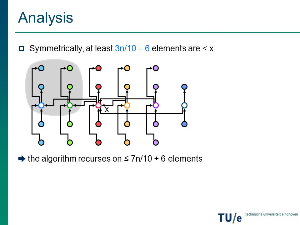 Analysis Symmetrically, at least 3n/10 – 6 elements are < x