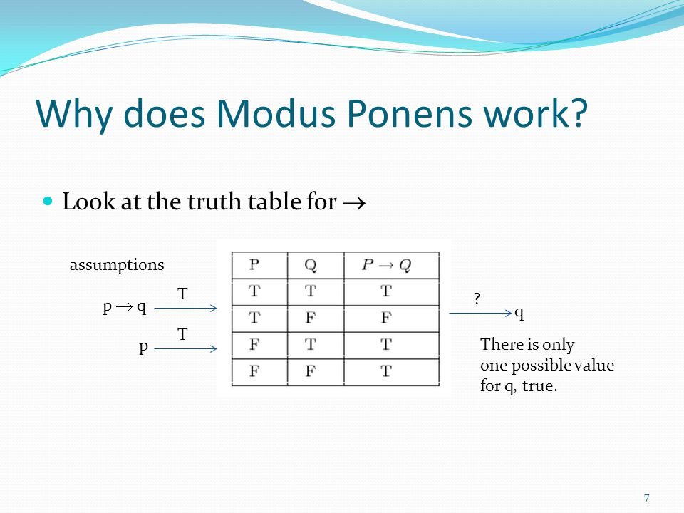Why does Modus Ponens work