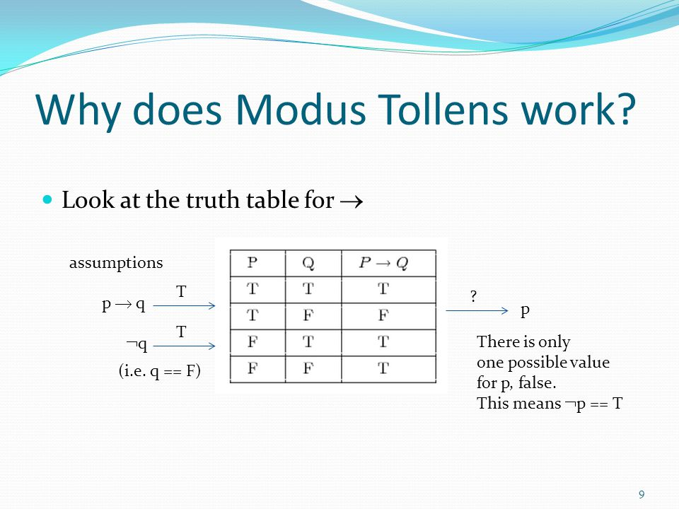 Why does Modus Tollens work
