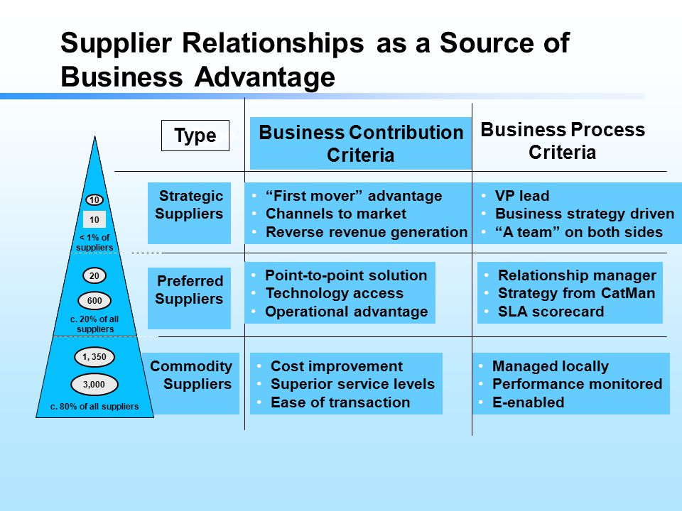 supplier relationships a strategic initiative Strategic sourcing and supplier relationship management conference  supplier relationship management (srm) is built on a foundation of change by  improvement, and communicate results for sustained support of your initiative gregg parsley, strategic sourcing manager, shell networking luncheon 11:35 am - 12:30 pm.