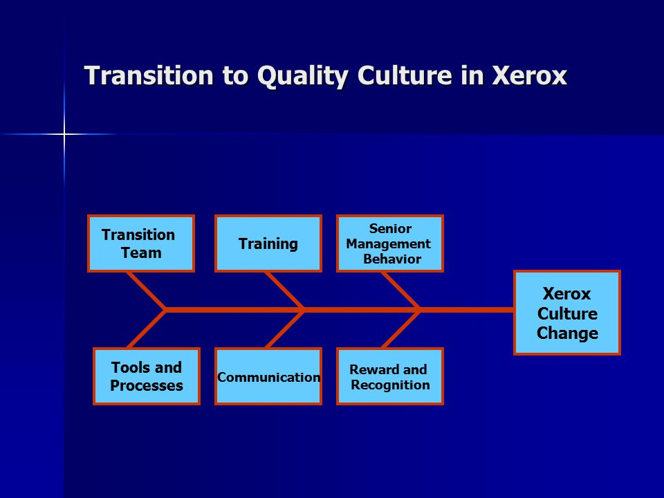 culture and xerox Forging a winning culture successful companies are marked out by the strength of their culture how can you actively shape your culture and turn it to your competitive.