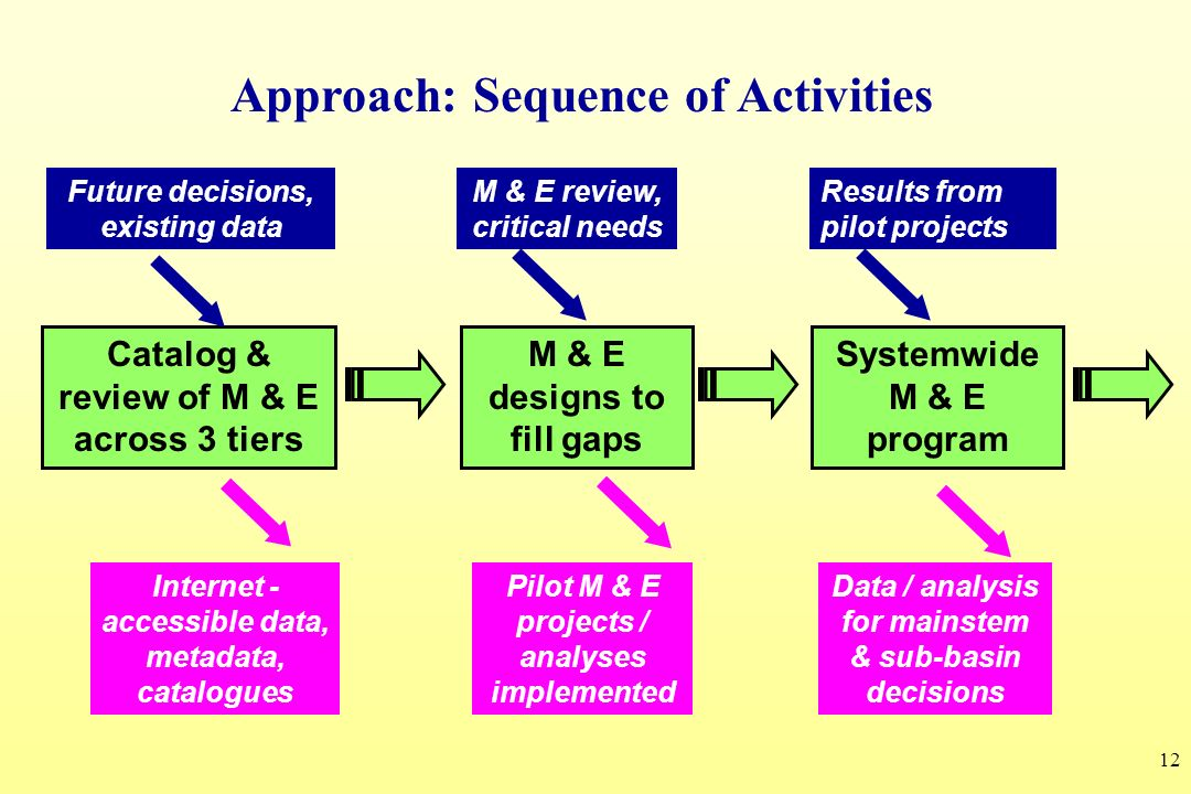 Approach: Sequence of Activities