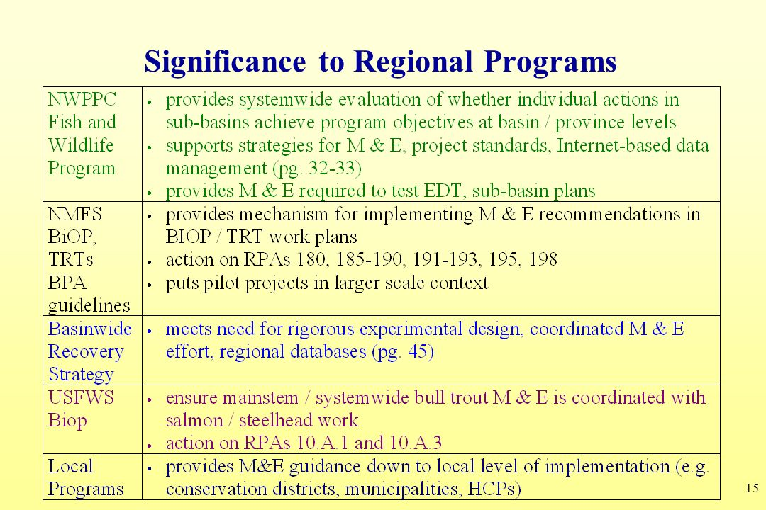 Significance to Regional Programs