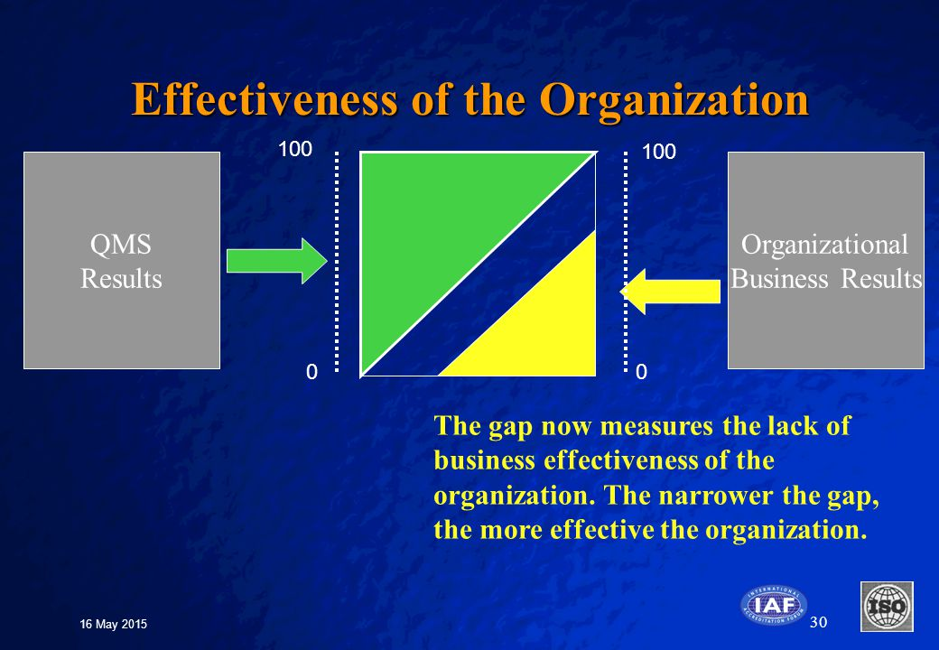 the effectiveness of organizational structure Point b is here to help with our organizational effectiveness consulting  we can  help you design organization structures that are align with your strategic.