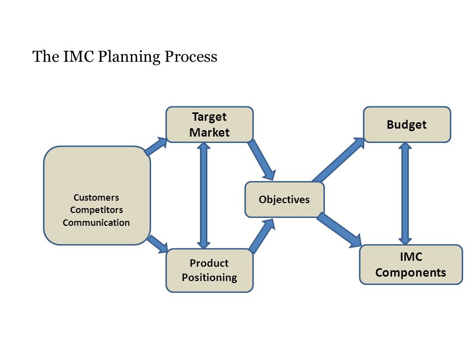 """integrated marketing communication planning process in samsung Posts about topic 8: integrated marketing communications written by  apple's  iphone when first released was superior to its competitors eg samsung and  nokia,  based on the process of imc, this extremely negative consequence   american marketing association is as """"a planning process designed."""