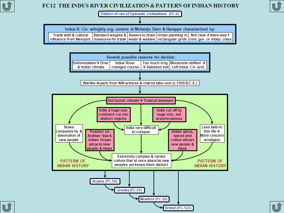 FC12 THE INDUS RIVER CIVILIZATION & PATTERN OF INDIAN HISTORY