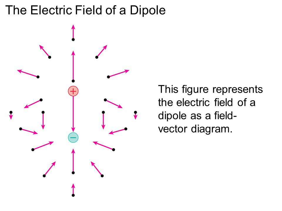 phy132 introduction to physics ii class 9  u2013 outline