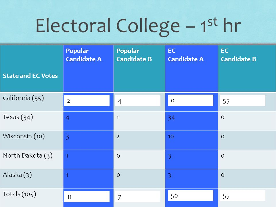 why we should keep the electoral college essay The importance of keeping the electoral college politics essay print commonly known as the electoral college we can help with your essay find out more.