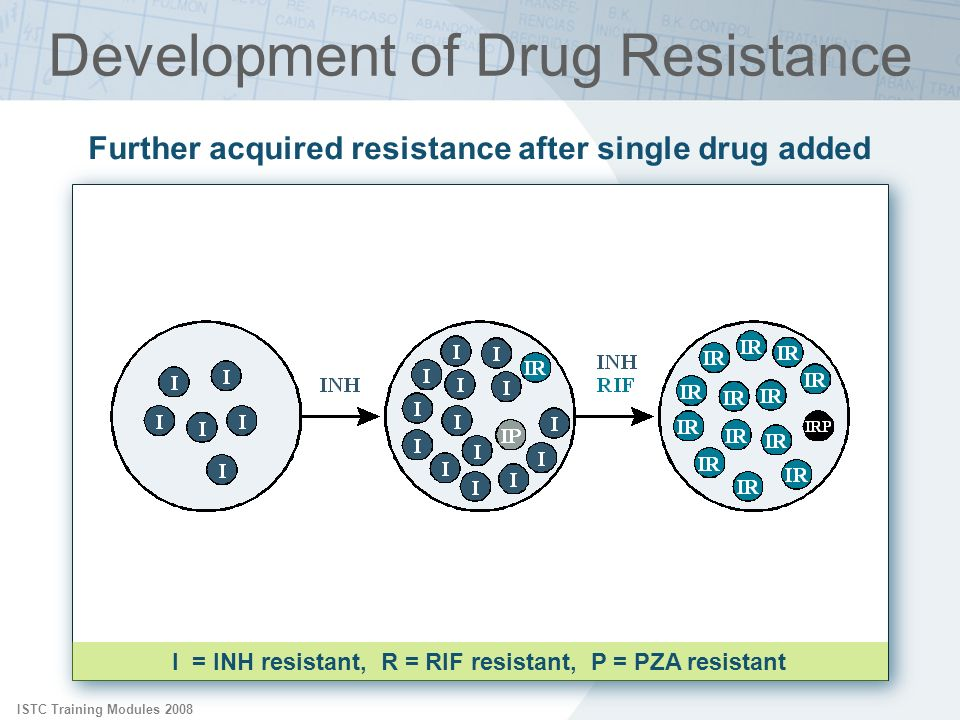 Development of Drug Resistance