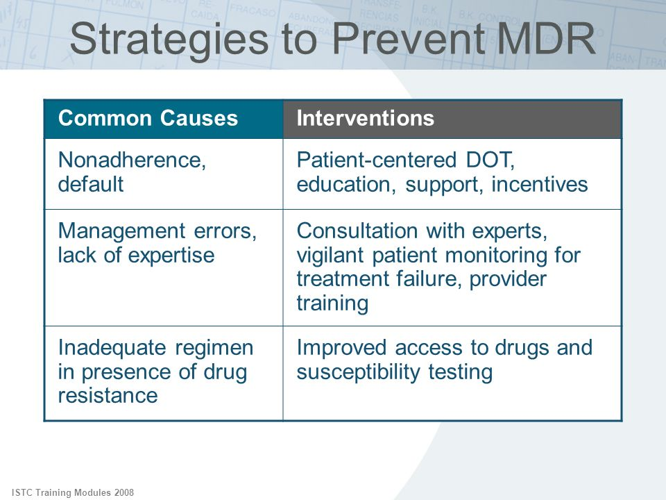 Strategies to Prevent MDR