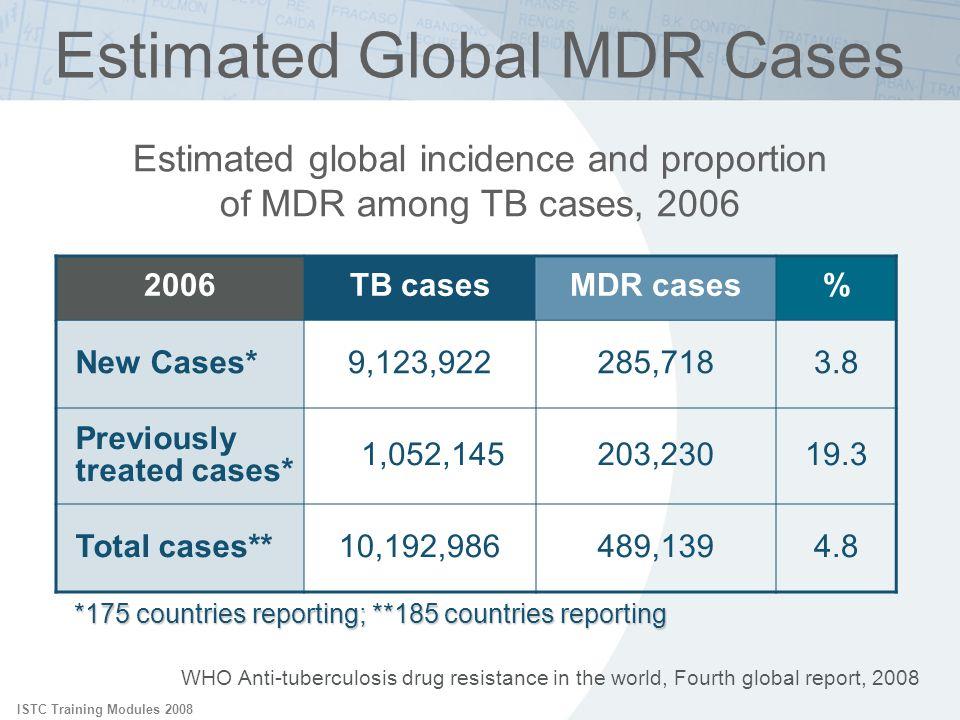 Estimated Global MDR Cases