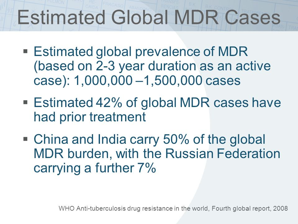Estimated Global MDR Cases