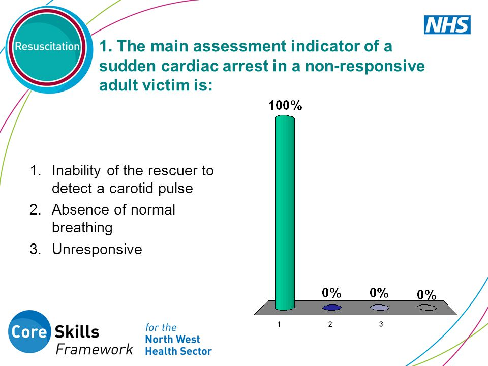 1. The main assessment indicator of a sudden cardiac arrest in a non-responsive adult victim is: