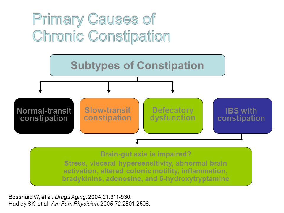 constipation in older adults Herpc guideline on management of constipation approved by  where fluid  intake is not adequate (eg debilitated or elderly patients).