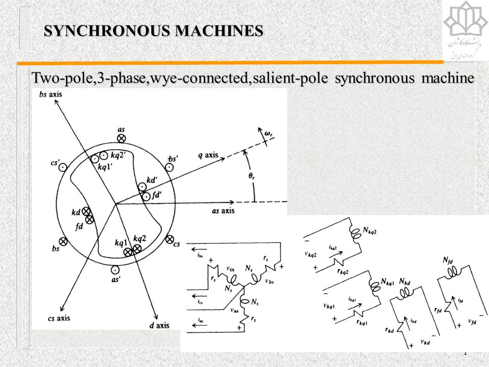 Two-pole,3-phase,wye-connected,salient-pole synchronous machine