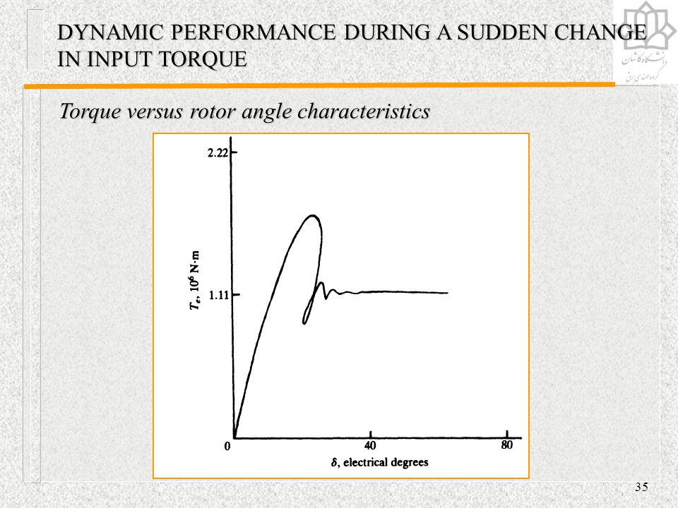 DYNAMIC PERFORMANCE DURING A SUDDEN CHANGE IN INPUT TORQUE