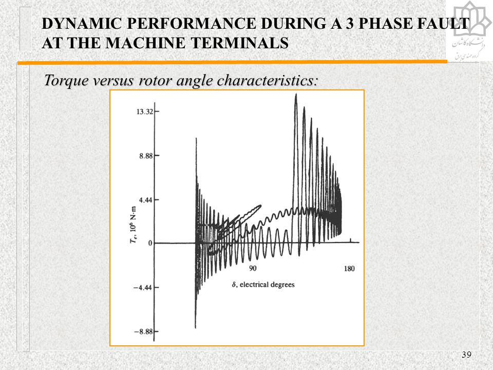 DYNAMIC PERFORMANCE DURING A 3 PHASE FAULT AT THE MACHINE TERMINALS