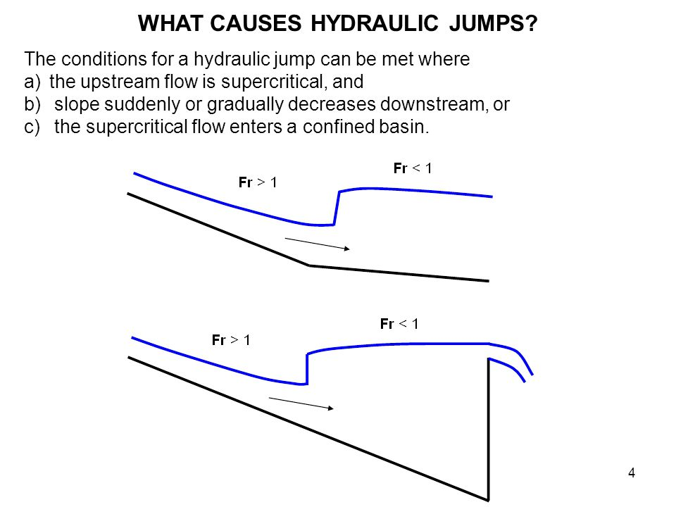 hydraulic jump : a sudden usually turbulent rise of water flowing rapidly in an open channel where it encounters an obstruction or change in the channel slope.