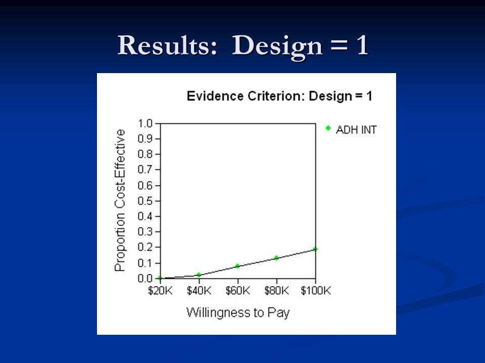 Results: Design = 1