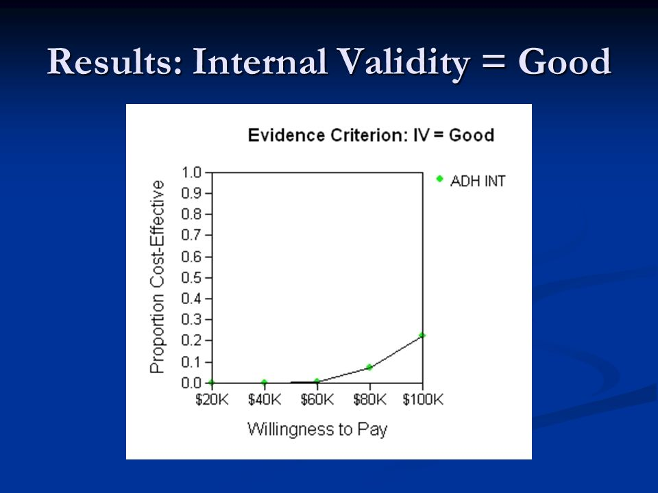 Results: Internal Validity = Good