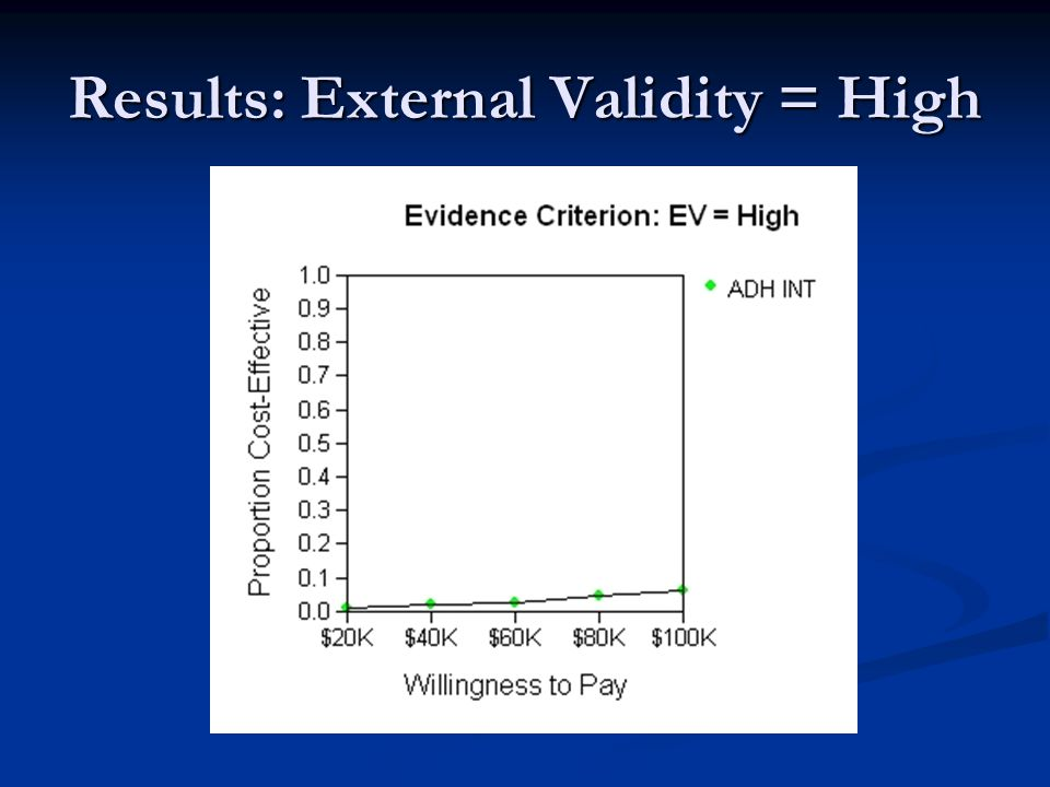 Results: External Validity = High
