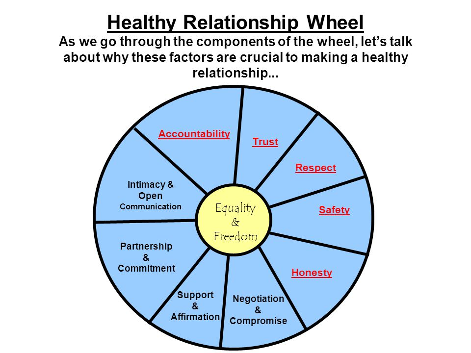 how to start a healthy dating relationship Expect respect: healthy relationships signs of a healthy feelings of fear, stress, and sadness are not part of a healthy relationship lack of respect.