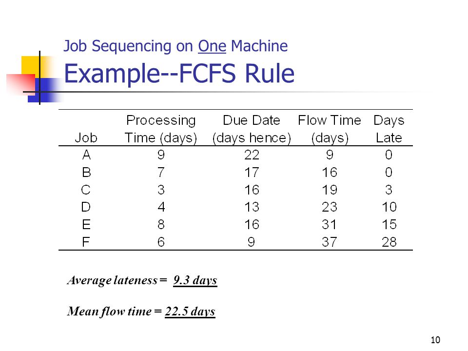 Job Sequencing on One Machine Example--FCFS Rule